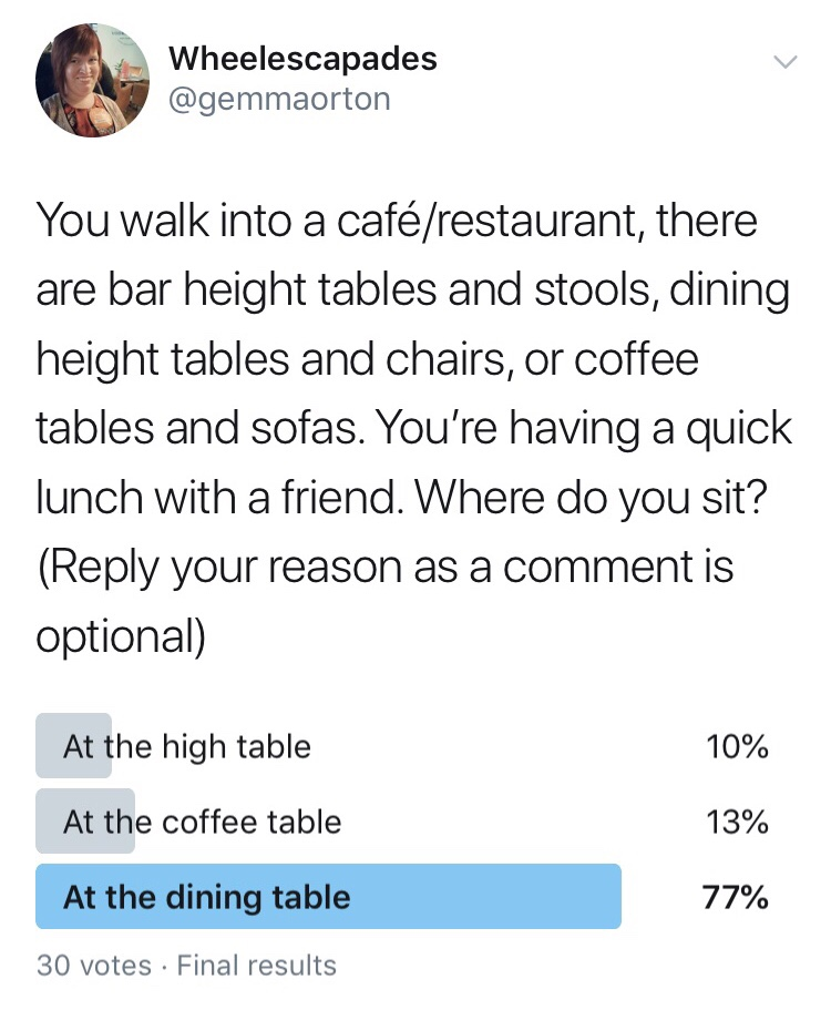 Screenshot of twitter poll reads : You walk into a café/restaurant, there are bar height tables and stools, dining height tables and chairs, or coffee tables and sofas. You're having a quick lunch with a friend. Where do you sit? (Reply your reason as a comment is optional). Votes, At the high table 10%, at the coffee table 13%, at the dining table 77%