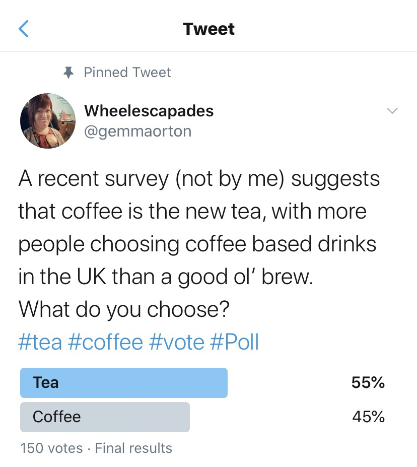 A screenshot of the Twitter Poll reading - A recent survey (not by me) suggests that coffee is the new tea, with more people choosing coffee based drinks in the UK than a good ol' brew. What do you choose? #tea #coffee #vote #Poll. The results are, Tea 55% Coffee 45%
